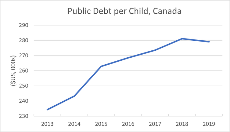 A line graph shows public debt per child figures.