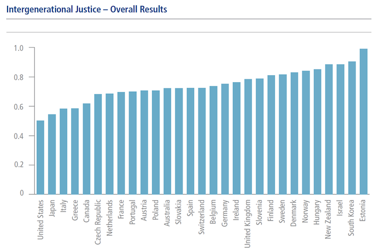 A bar graph shows Intergenerational Justice figures among 29 countries.