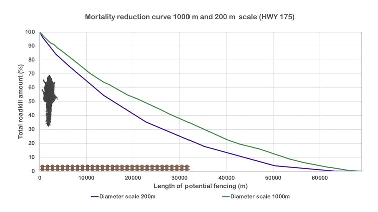 Graphic showing that longer fences are better at reducing mortality