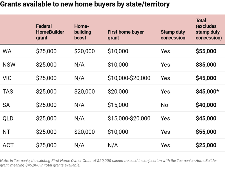 Table showing grants available to first home buyers in each state and territory