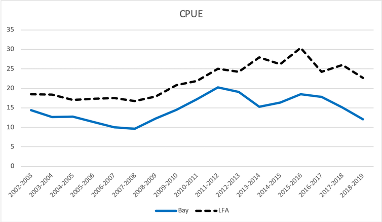 Figure showing the CPUE fluctuations over time