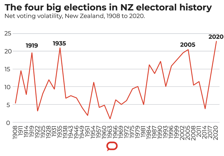 The 2020 NZ election saw record vote volatility — what does that mean for the next Labour government?