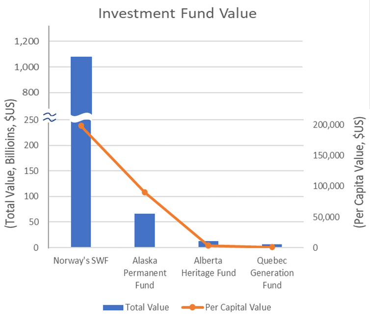 A bar graph shows the level of investment fund values.