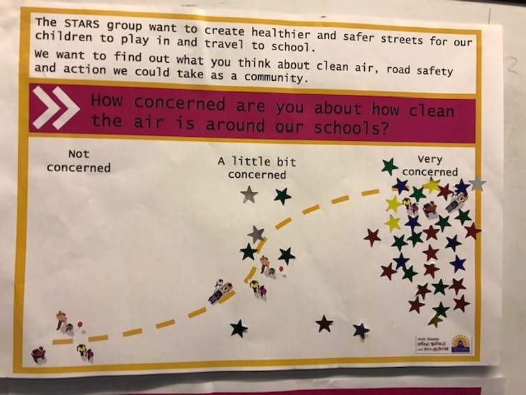 Image showing a graph with stickers added to show level of concern with air quality - most show high concern