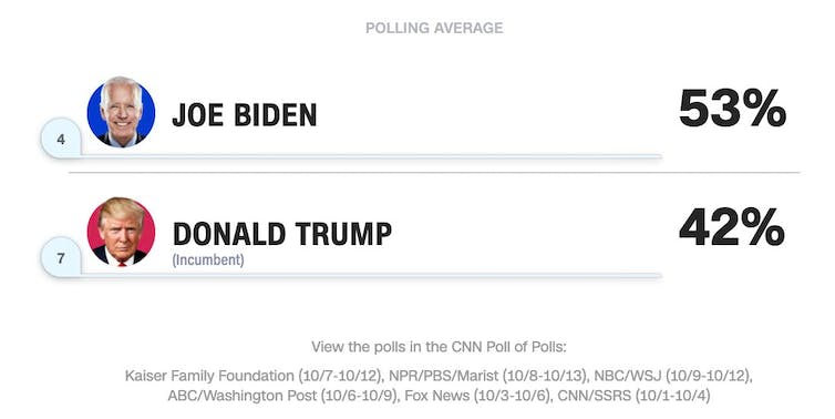 this time the advantage is with Joe Biden