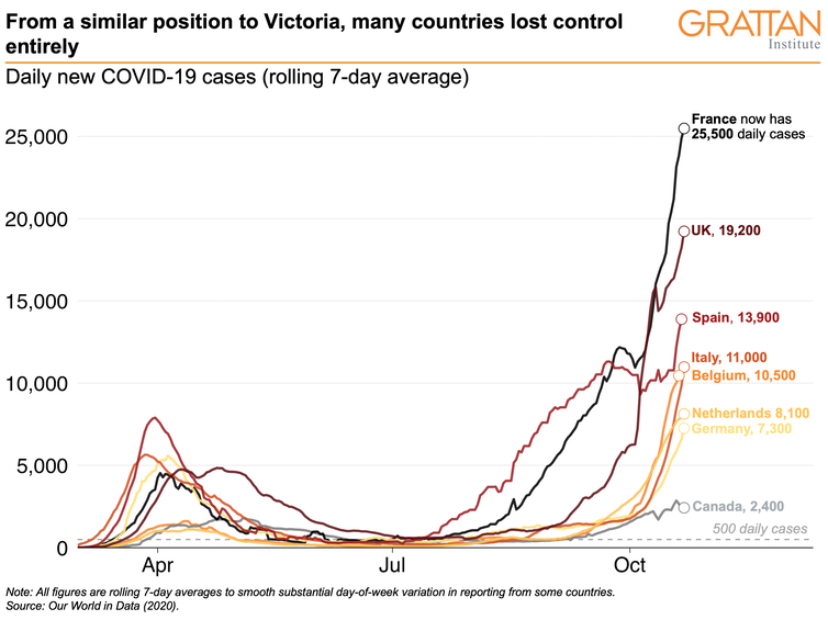 A chart shows that from a similar position to Victoria, many countries lost control entirely.