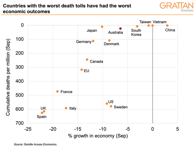 A chart shows that countries with the worst death tolls have had the worst economic outcomes.