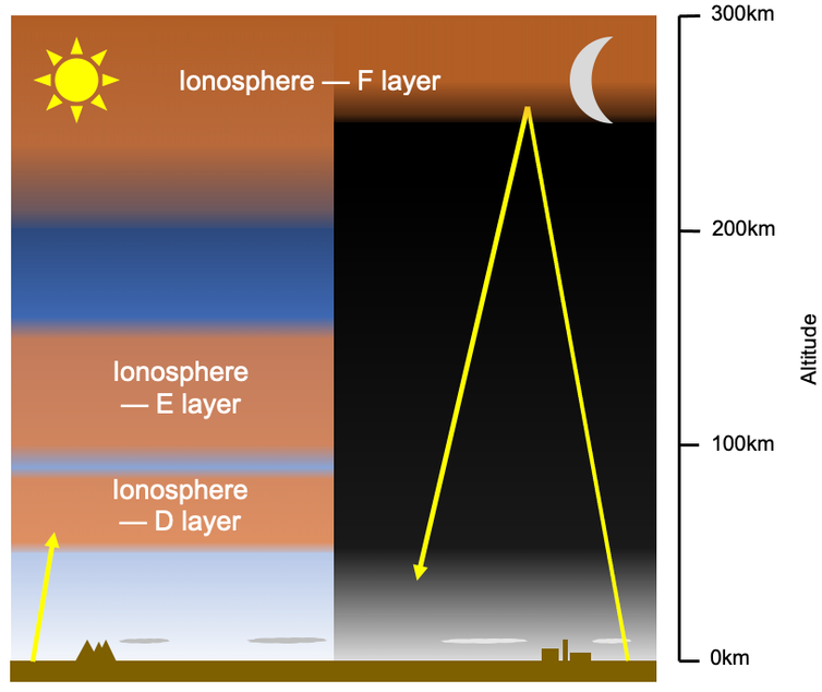 A graphic showing the various layers of the ionosphere.