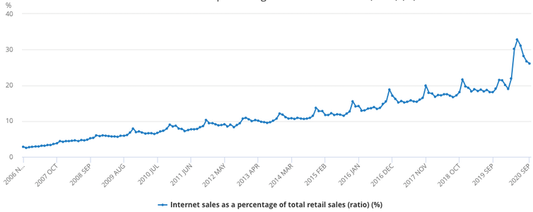 Graph showing total UK retail sales