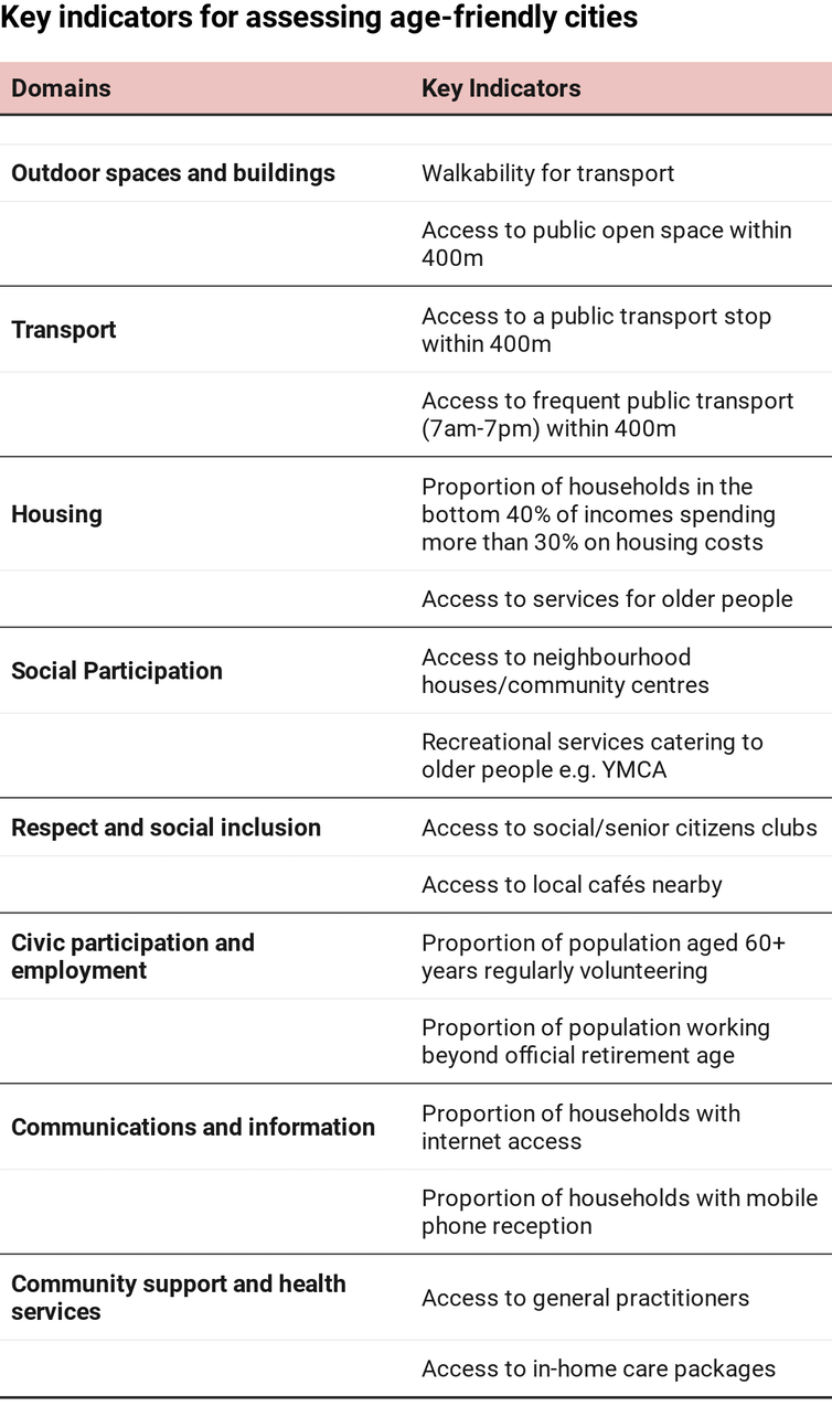 Table of key indicators for assessing age-friendly cities