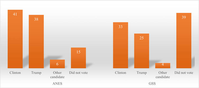 A bar graph shows voter turnout in the 2016 election.
