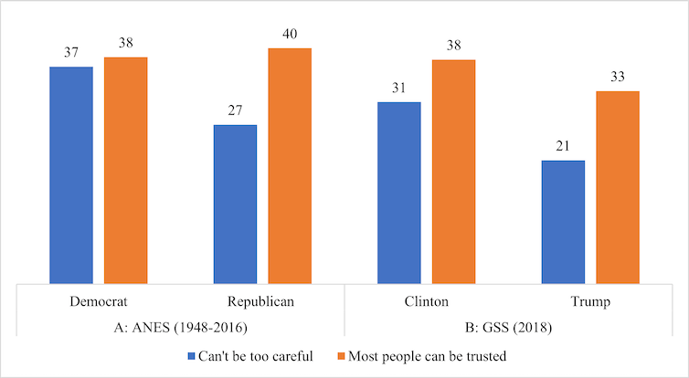 Bar graphs show the impact of trust on those who vote Republican versus those who vote Democrat.