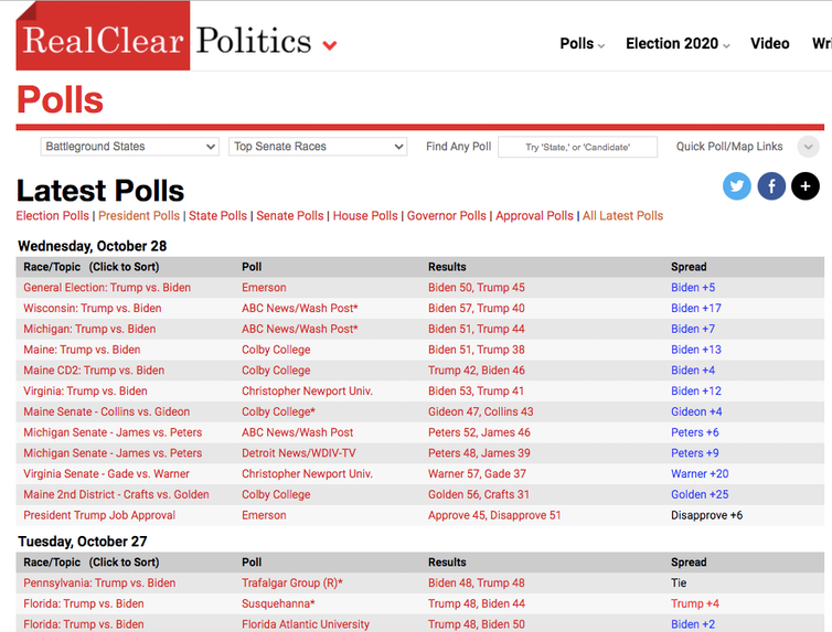 Screenshot from RealClearPolitics.com