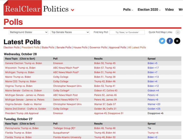 Screenshot from RealClearPolitics.com