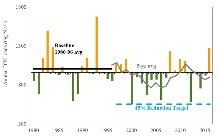 Graph showing nitrogen runoff from Midwest states to the Gulf of Mexico, 1980-2017.