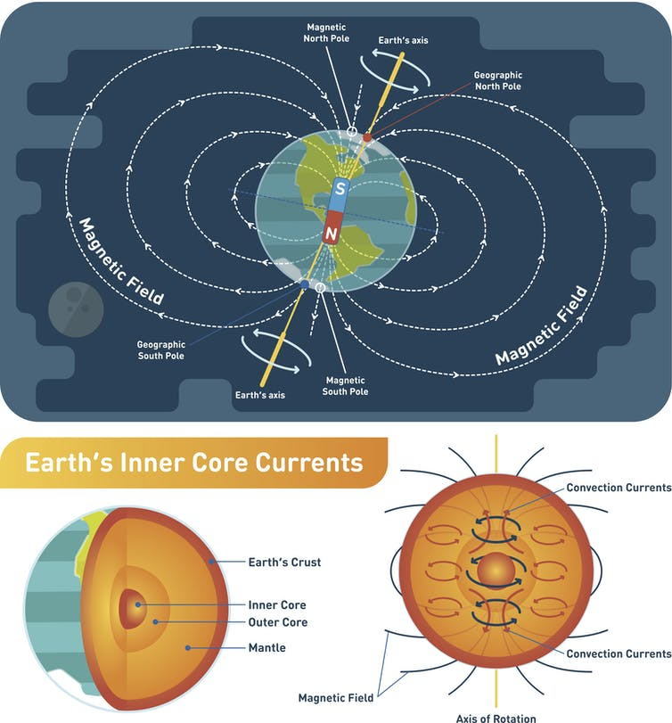 diagram of interior of Earth and magnetic field stretching from pole to pole