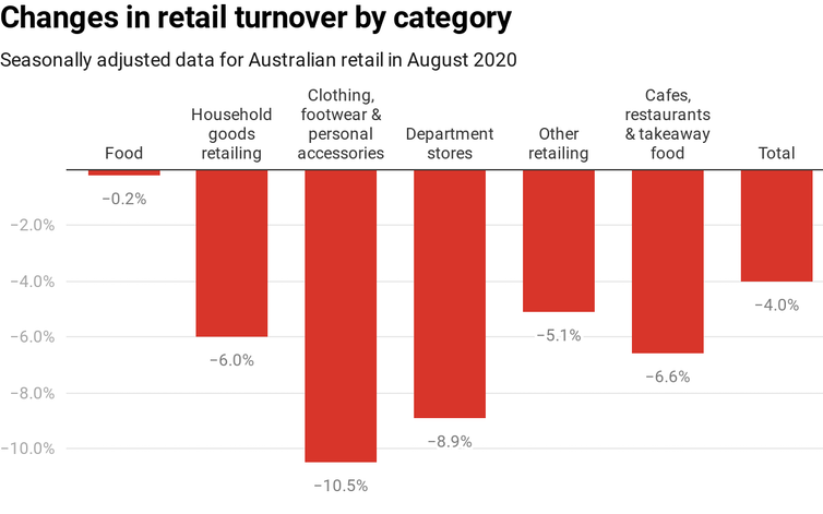Chart showing changes in retail turnover