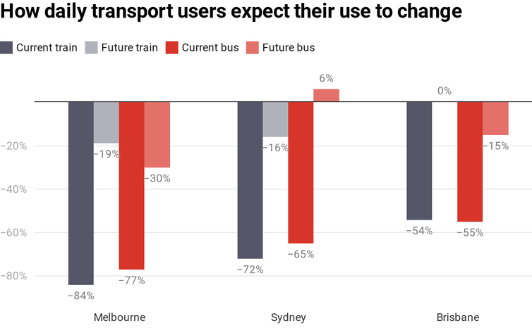 Chart showing current and expected public transport use