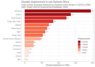 Un gráfico de barras que ilustra el desplazamiento por desastres en el África subsahariana.