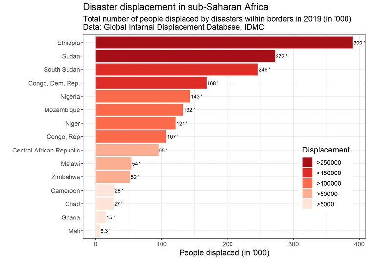 A bar graph illustrating disaster displacement in sub-Saharan Africa.