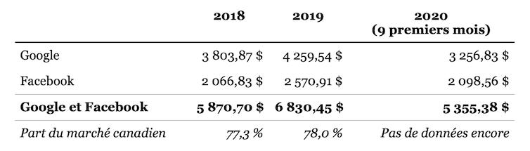 Revenus publicitaires de Google et de Facebook au Canada (2018 à 2020)