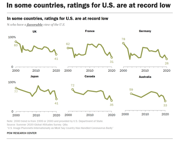 Graph showing global approval ratings for the US.