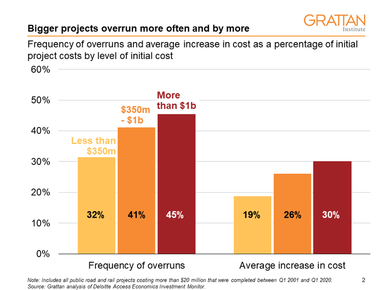 $34bn and counting – beware cost overruns in an era of megaprojects