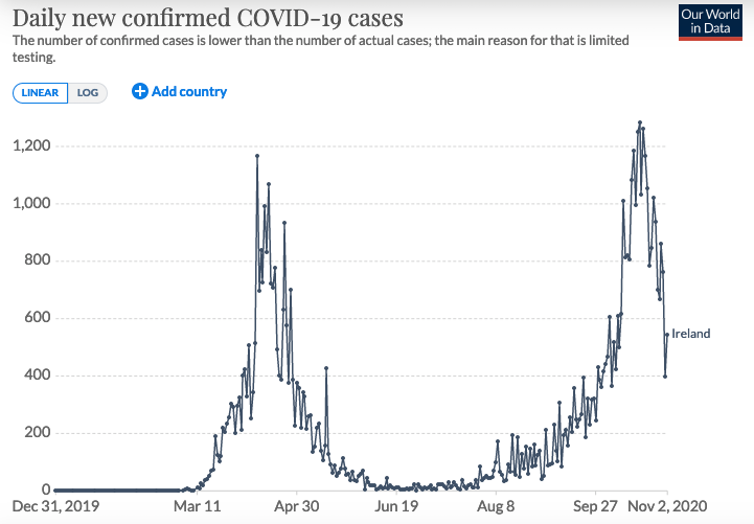 A graph showing daily new confirmed COVID-19 cases in Ireland