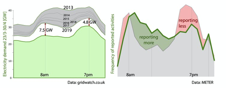 Electricity demand in the UK has been falling for years due to improved energy efficiency and high carbon industries moving overseas.