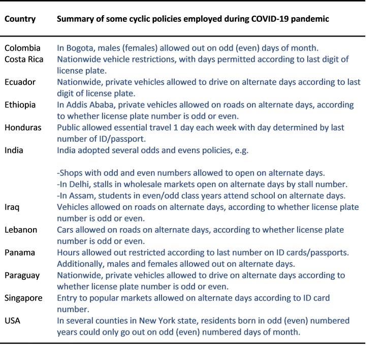 A table summarising cyclical policies to tackle COVID-19.