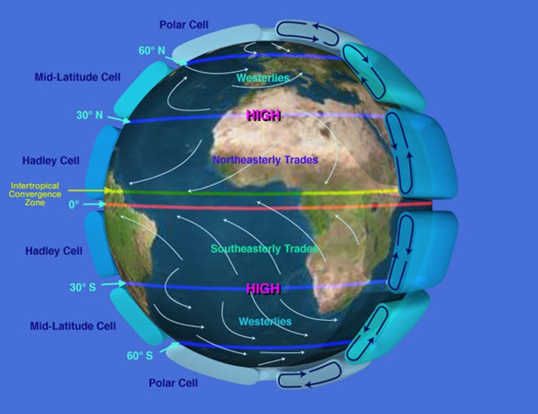 Atmospheric circulation diagram