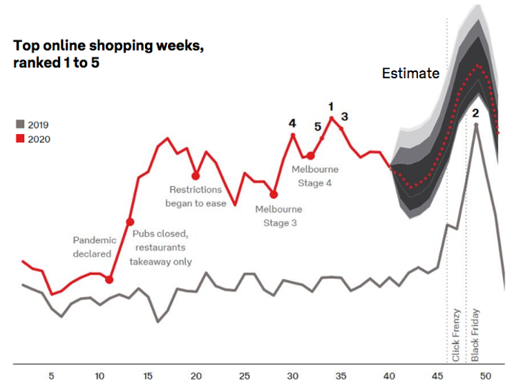 When to buy Christmas gifts online to get them in time? The answer is now