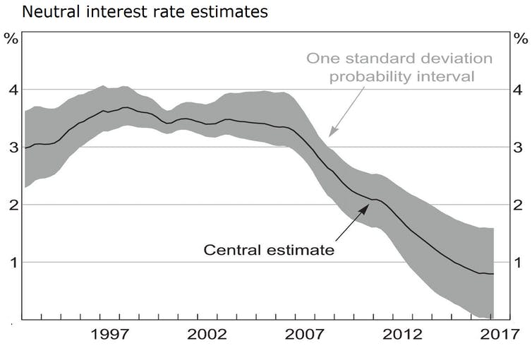 Why zero interest rates are here to stay