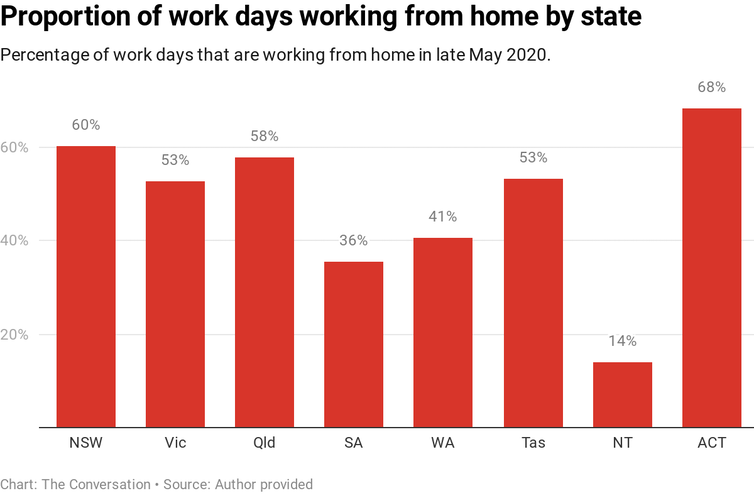 Chart showing percentage of work days working from home by occupation