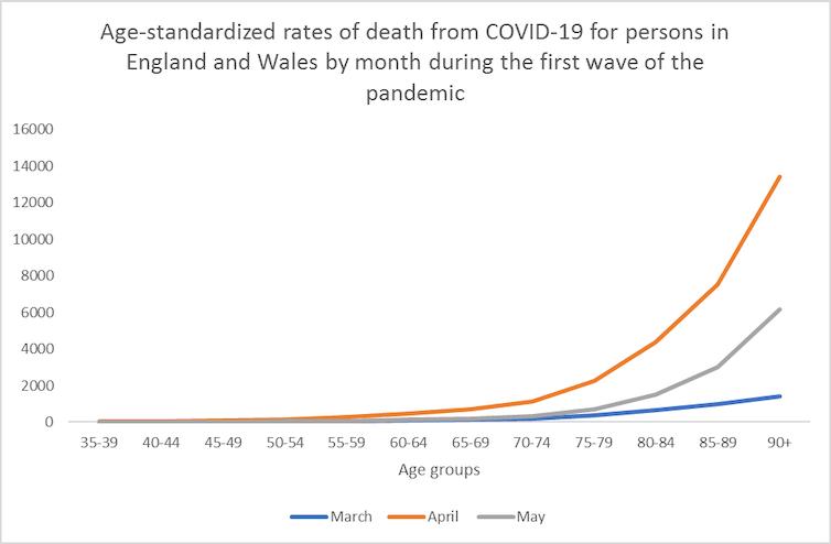 Graphique linéaire montrant comment les décès par COVID sont beaucoup plus élevés dans les groupes plus âgés.