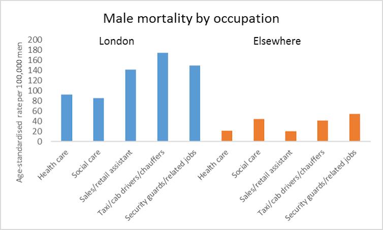Diagramme à barres montrant la mortalité masculine par génération.