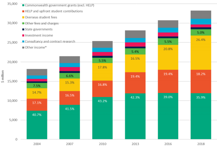 Chart showing breakdowns of university revenue sources from 2004 to 2018