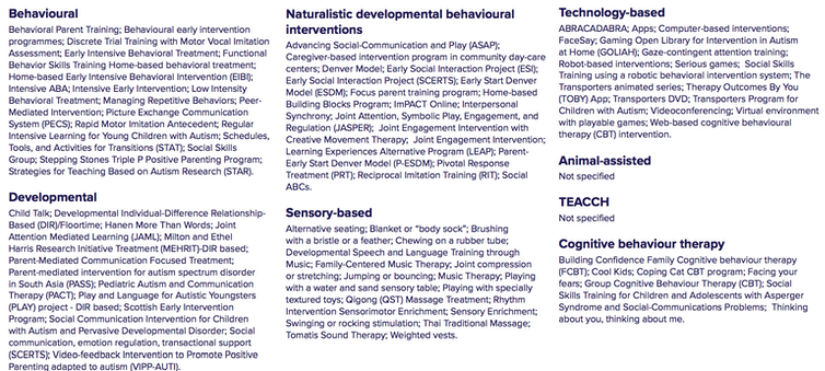 We examined the research evidence on 111 autism early intervention approaches. Here's what we found