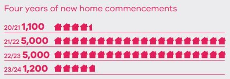 Chart showing numbers of homes to be built over four years