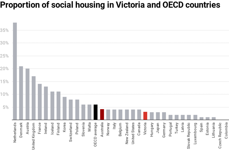 Chart showing social housing stock as percentage of total housing in Victoria and OECD countries.
