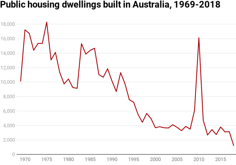 Chart showing number of social housing dwellings completed each year in Australia from 1969-2018