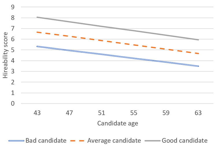 Graph showing that hireability decreases with age by the same amount for different quality candidates.