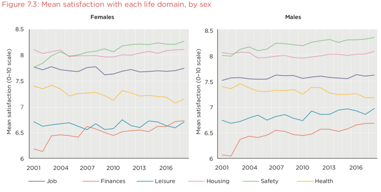 Of the 'life domains' we asked about, Australians are most satisfied about their personal safety. But women are less satisfied with leisure time than men.