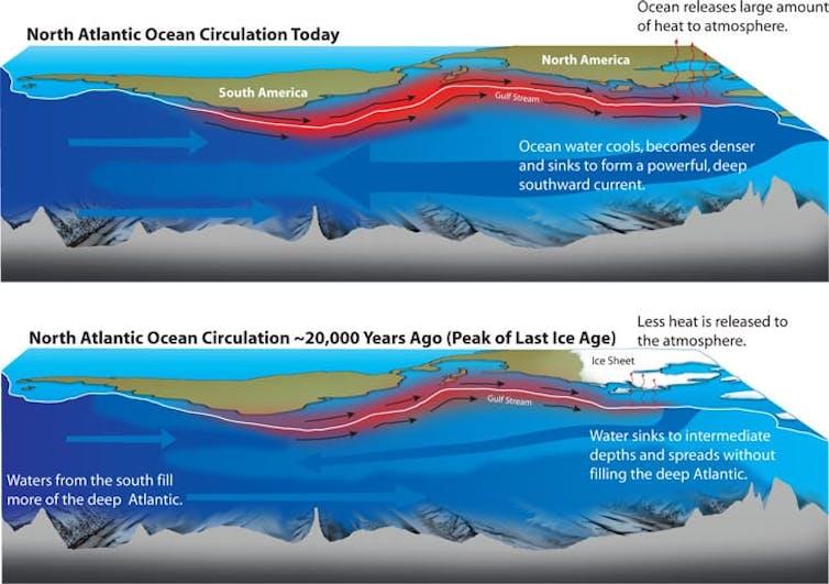 Patrones de circulación oceánica hoy (arriba) y hace unos 20000 años (abajo). En el pasado, las aguas del Atlántico Norte se hundían solo hasta profundidades intermedias, de forma más débil.Woods Hole Oceanographic Institution