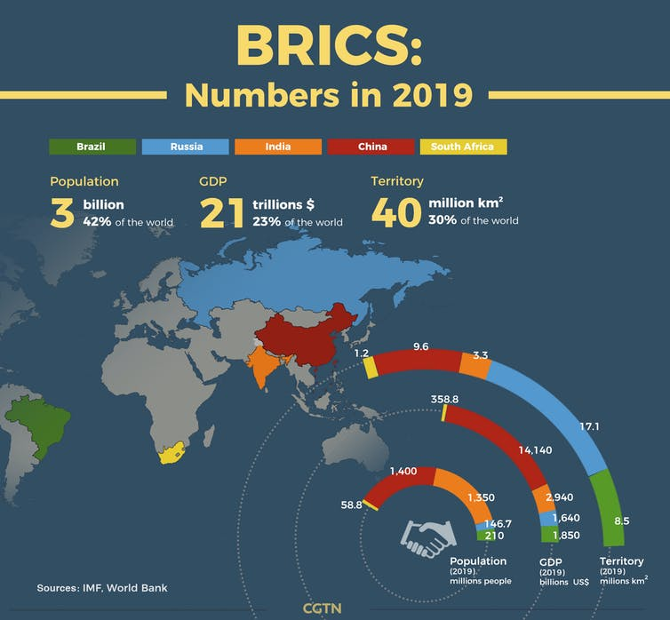 IMF graphic showing the population, GDP and land area occupied by BRICS countries.
