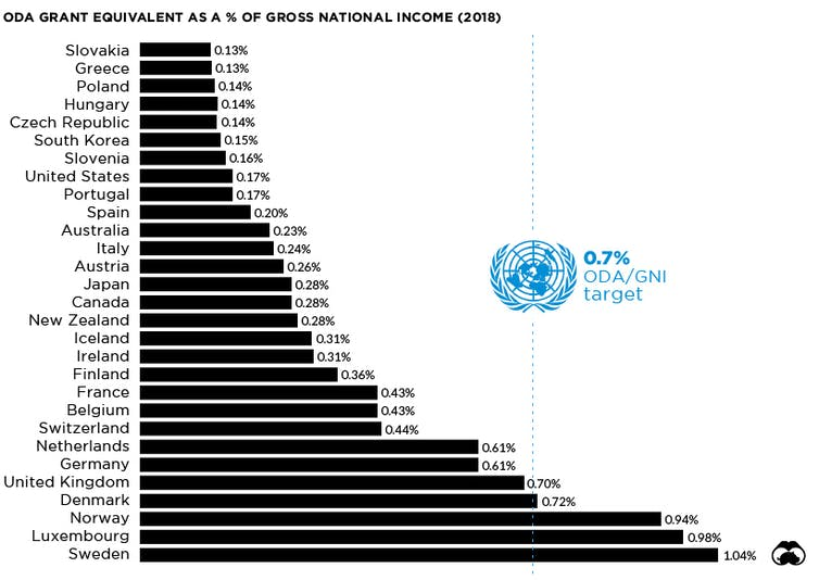 Chart showing UK has fifth largest overseas aid budget as a percentage of gross national income in the OECD.