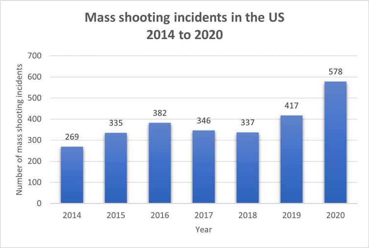 Chart showing mass shooting incidents in the US from 2014 to 2020.