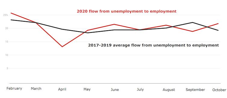 boosting JobSeeker wouldn't keep Australians away from paid work
