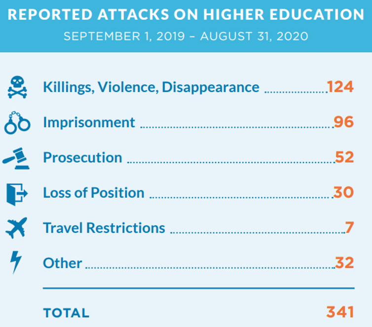 Chart showing reported attacks on higher education institutions worldwide