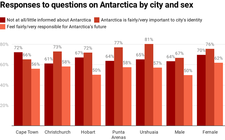 chart showing responses to questions on Antarctica by city and sex
